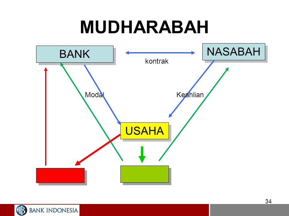PRODUK PEMBIAYAAN Mudharabah –Dalam fiqih klasik, mudharabah adalah akad yang modalnya dikembalikan ketika usaha berakhir/dihentikan.
