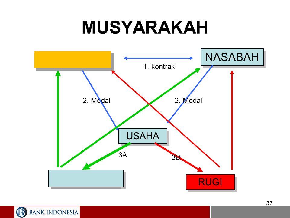 MUSYARAKAH Feature –Seperti dalam Mudharabah, modal musyarakah akan dikembalikan setelah jangka waktu usaha berakhir. –Dalam perbankan, untuk tidak me