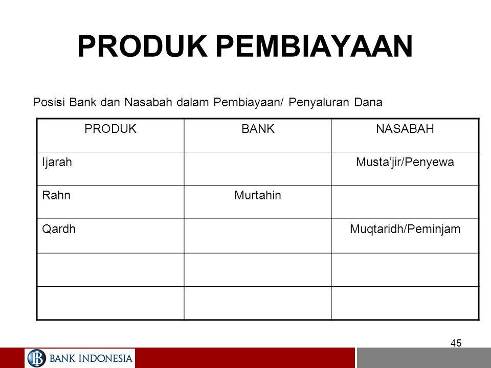 44 PRODUK PEMBIAYAAN Posisi Bank dan Nasabah dalam Pembiayaan/ Penyaluran Dana PRODUKBANKNASABAH MurabahahPenjualPembeli SalamPembeliPenjual IstishnaP