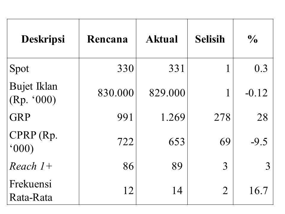 DeskripsiRencanaAktualSelisih% Spot33033110.3 Bujet Iklan (Rp.