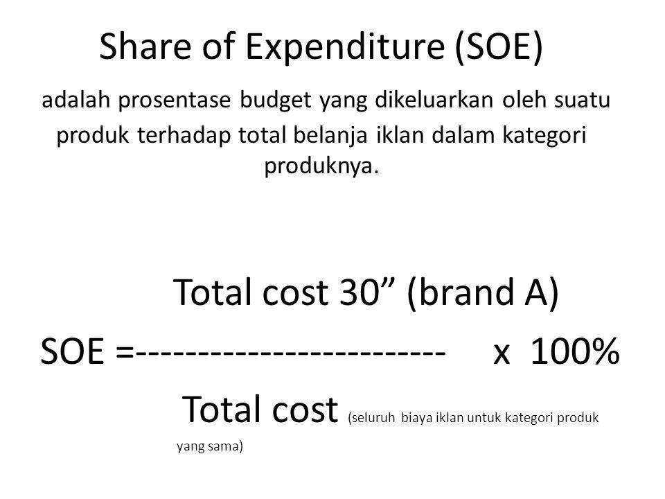 Share of Expenditure (SOE) adalah prosentase budget yang dikeluarkan oleh suatu produk terhadap total belanja iklan dalam kategori produknya.