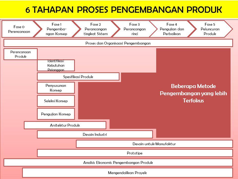 6 TAHAPAN PROSES PENGEMBANGAN PRODUK Fase 0 Perencanaan Fase 1 Pengemba- ngan Konsep Fase 2 Perancangan tingkat Sistem Fase 3 Perancangan rinci Fase 4