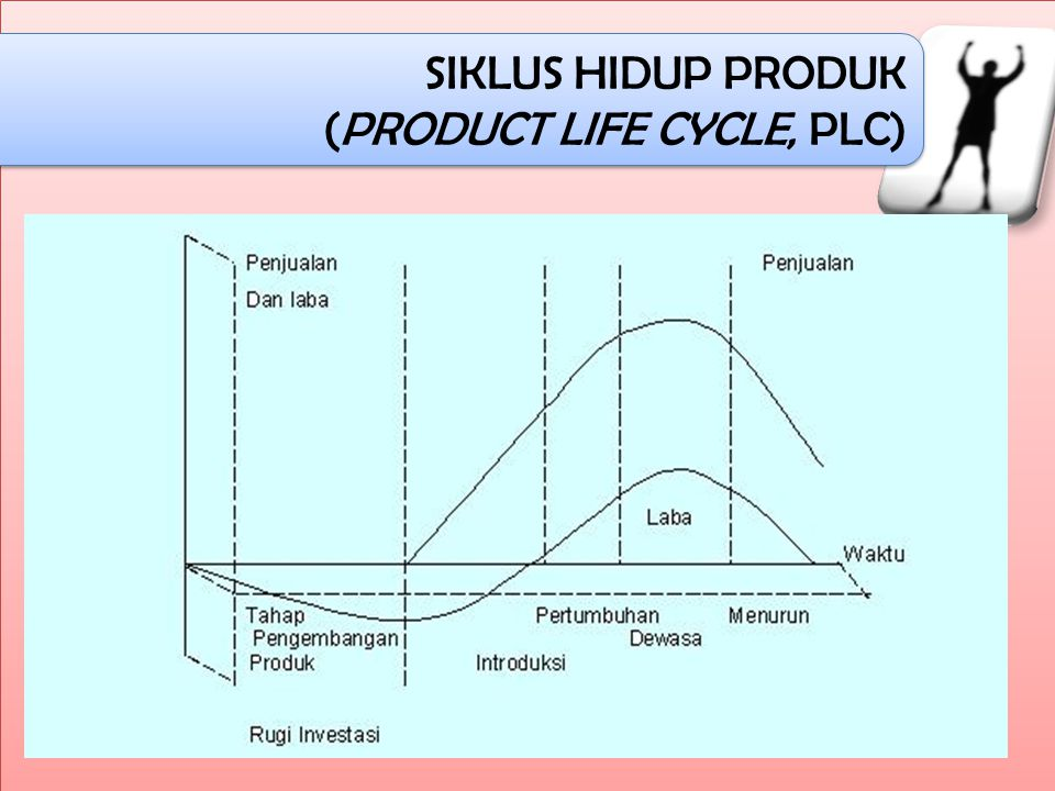 SIKLUS HIDUP PRODUK (PRODUCT LIFE CYCLE, PLC) SIKLUS HIDUP PRODUK (PRODUCT LIFE CYCLE, PLC) Siklus hidup produk terdiri dari 5 tahap, yaitu: 1.Tahap penemuan dan pengembangan produksi (discovery and development) 2.Tahap perkenalan (introduction) 3.Tahap pertumbuhan (growth) 4.Tahap kedewasaan (maturity) 5.Tahap penurunan (decline)