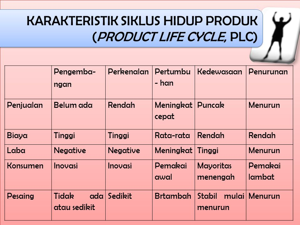 KARAKTERISTIK SIKLUS HIDUP PRODUK (PRODUCT LIFE CYCLE, PLC) KARAKTERISTIK SIKLUS HIDUP PRODUK (PRODUCT LIFE CYCLE, PLC) Pengemba- ngan Perkenalan Pert