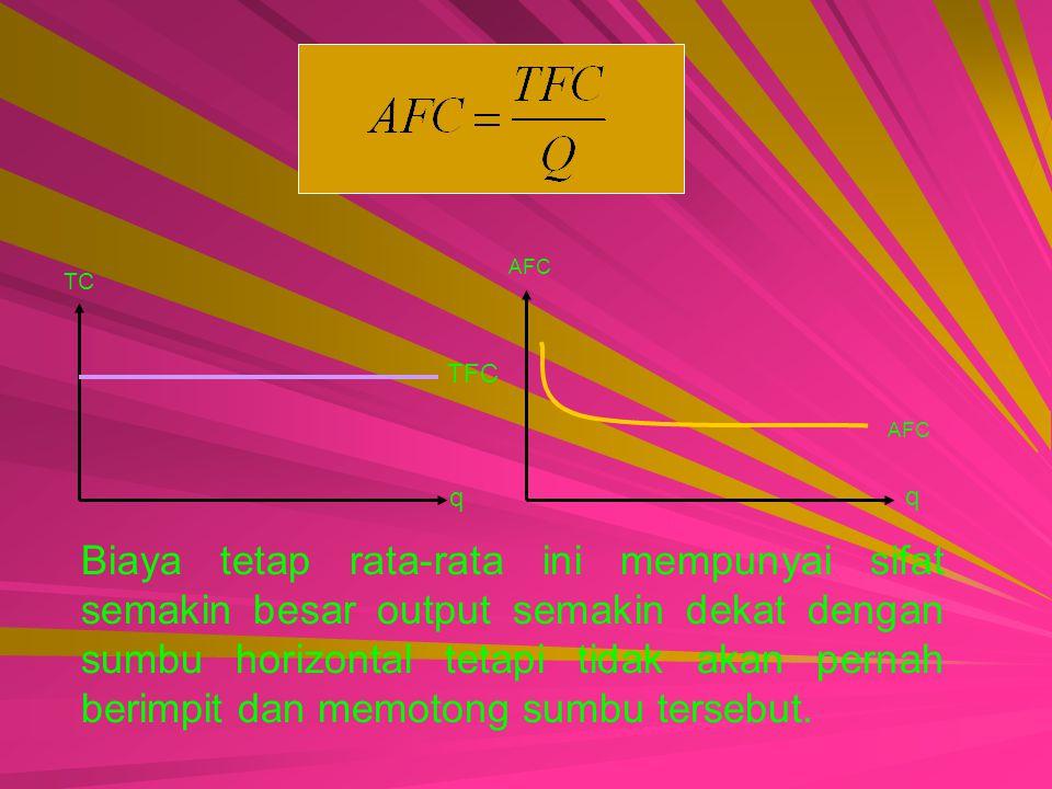 TFC TC q AFC q Biaya tetap rata-rata ini mempunyai sifat semakin besar output semakin dekat dengan sumbu horizontal tetapi tidak akan pernah berimpit dan memotong sumbu tersebut.