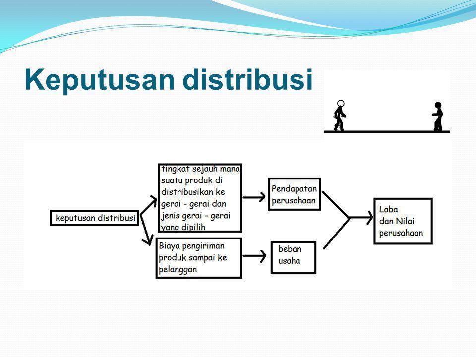 Saluran Distribusi Terbagi menjadi 3: o Saluran langsung o Saluran satu tingkat o Saluran dua tingkat