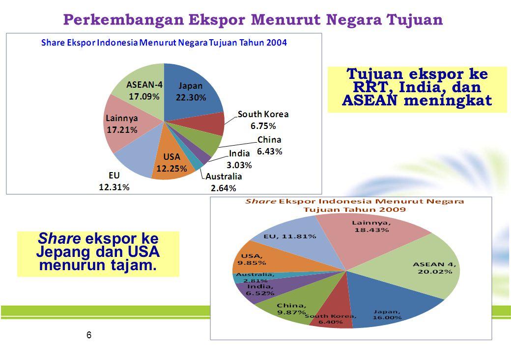 6 Perkembangan Ekspor Menurut Negara Tujuan Tujuan ekspor ke RRT, India, dan ASEAN meningkat Share ekspor ke Jepang dan USA menurun tajam.