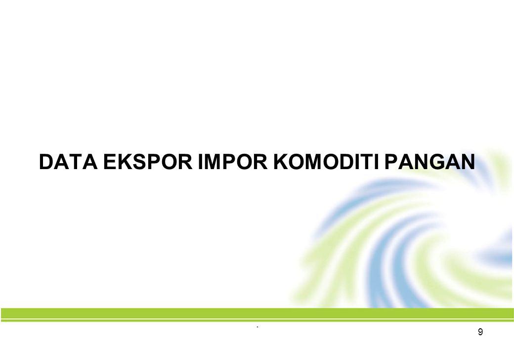 20 Indonesia Cluster Export Portfolio, 1998-2008 Change in Indonesia's world export market share, 1998-2008 Indonesia's world export market share, 2008 Change In Indonesia's Overall World Export Share: 0.10% Indonesia's Average World Export Share: 1.64% Fixed veg.