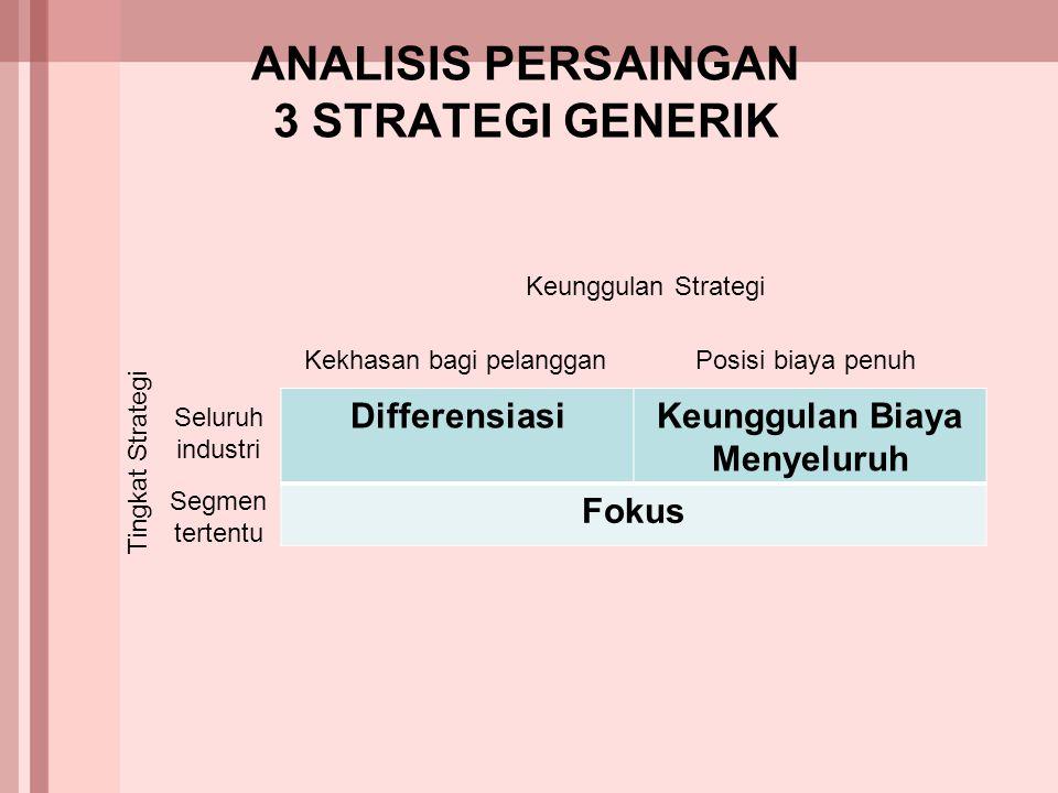 ANALISIS PERSAINGAN 3 STRATEGI GENERIK DifferensiasiKeunggulan Biaya Menyeluruh Fokus Keunggulan Strategi Kekhasan bagi pelangganPosisi biaya penuh Se