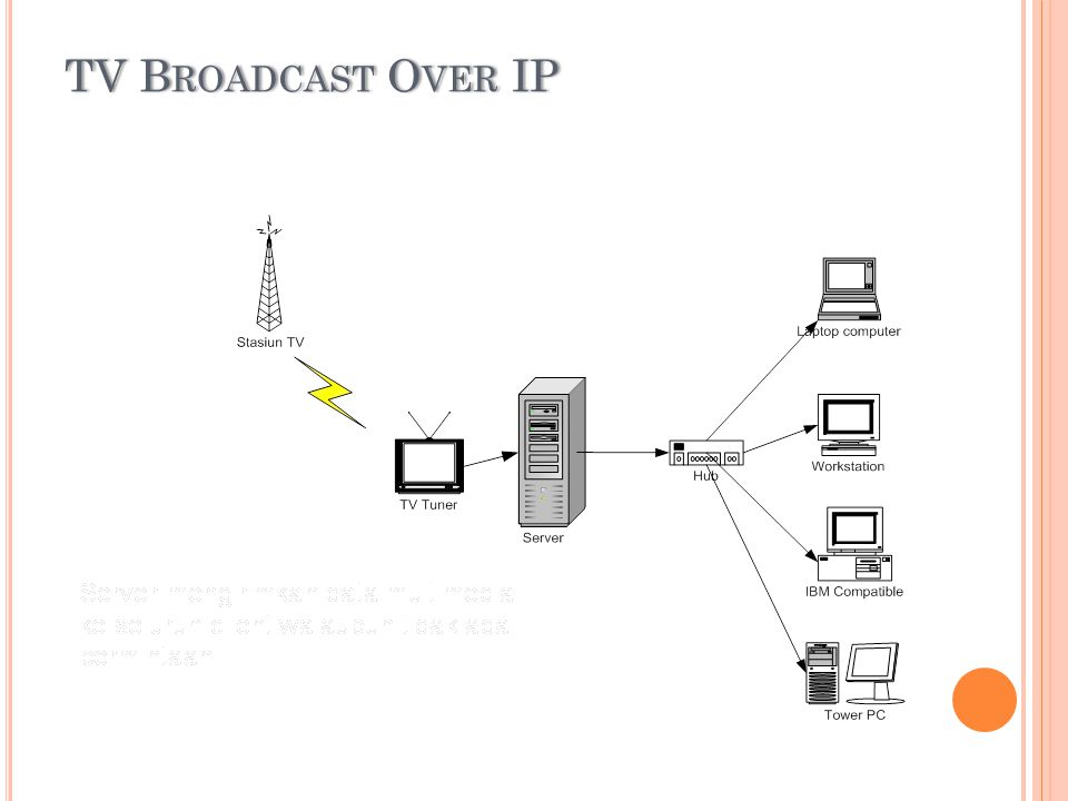 TV B ROADCAST O VER IPTV B ROADCAST O VER IP