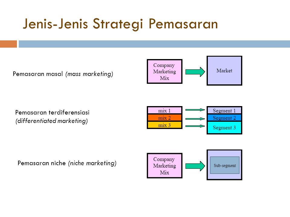 Jenis-Jenis Strategi Pemasaran Pemasaran masal (mass marketing) Pemasaran terdiferensiasi (differentiated marketing) Pemasaran niche (niche marketing) Sub-segment