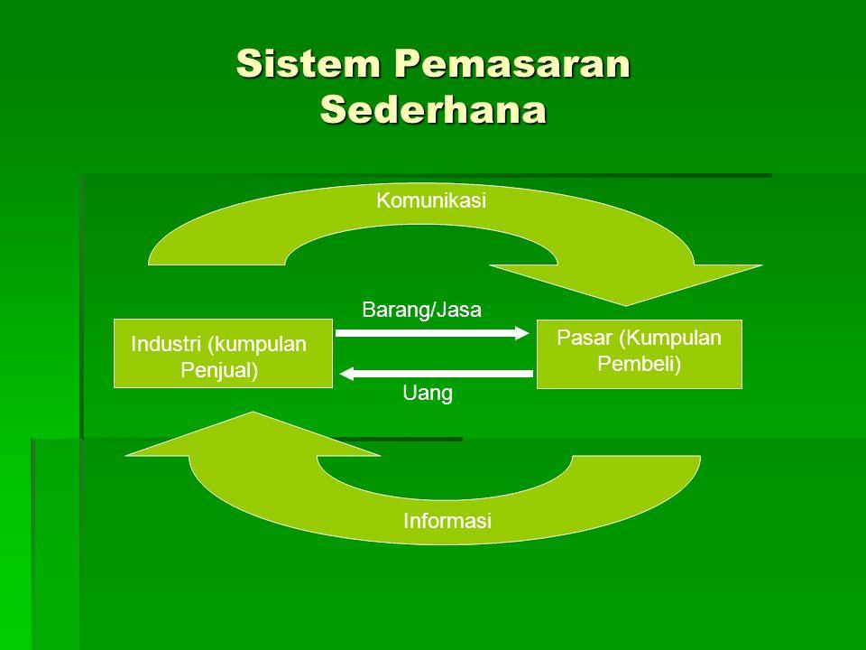 Sistem Pemasaran Sederhana Industri (kumpulan Penjual) Pasar (Kumpulan Pembeli) Komunikasi Informasi Barang/Jasa Uang