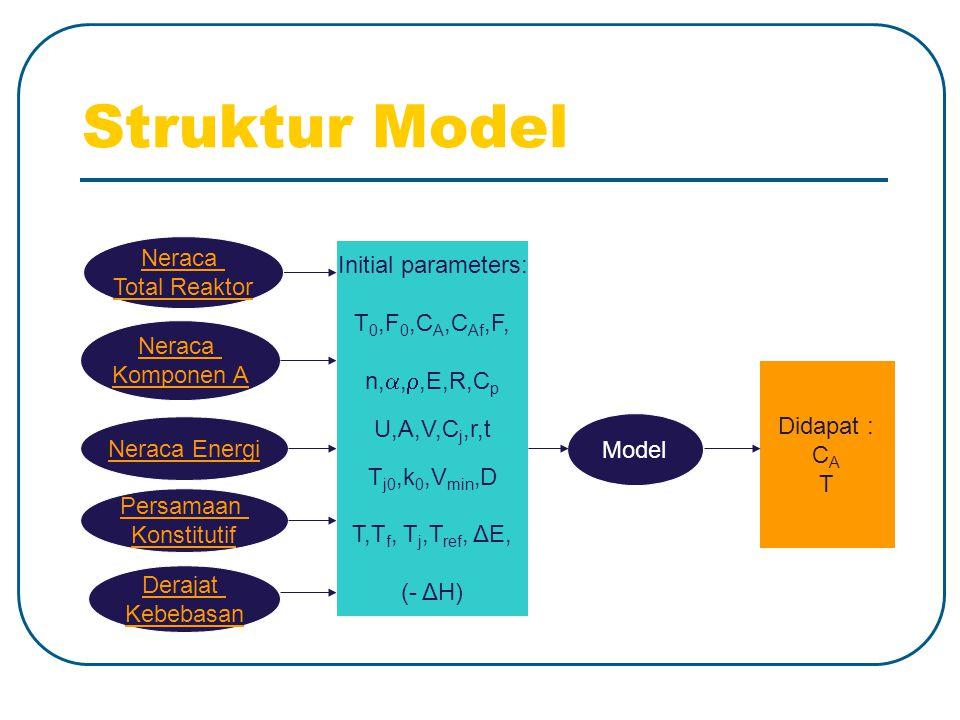 Struktur Model Neraca Komponen A Persamaan Konstitutif Neraca Energi Derajat Kebebasan Model Initial parameters: T 0,F 0,C A,C Af,F, n, , ,E,R,C p U,A,V,C j,r,t T j0,k 0,V min,D T,T f, T j,T ref, ΔE, (- ΔH) Didapat : C A T Neraca Total Reaktor