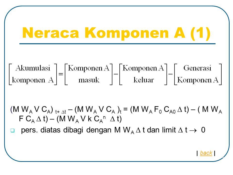 Neraca Komponen A (1) (M W A V C A ) t+  t – (M W A V C A ) t = (M W A F 0 C A0  t) – ( M W A F C A  t) – (M W A V k C A n  t)  pers.
