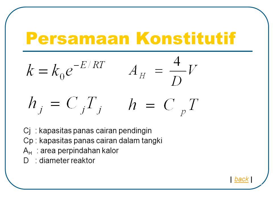 Persamaan Konstitutif Cj : kapasitas panas cairan pendingin Cp : kapasitas panas cairan dalam tangki A H : area perpindahan kalor D : diameter reaktor | back |