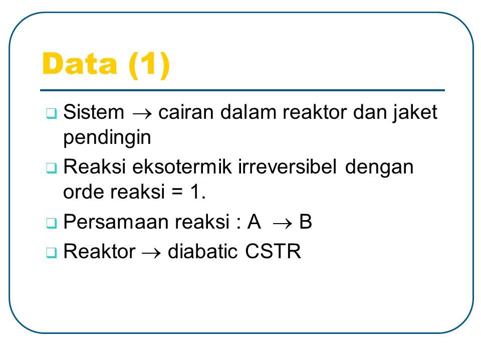 Data (1) SSistem  cairan dalam reaktor dan jaket pendingin RReaksi eksotermik irreversibel dengan orde reaksi = 1.
