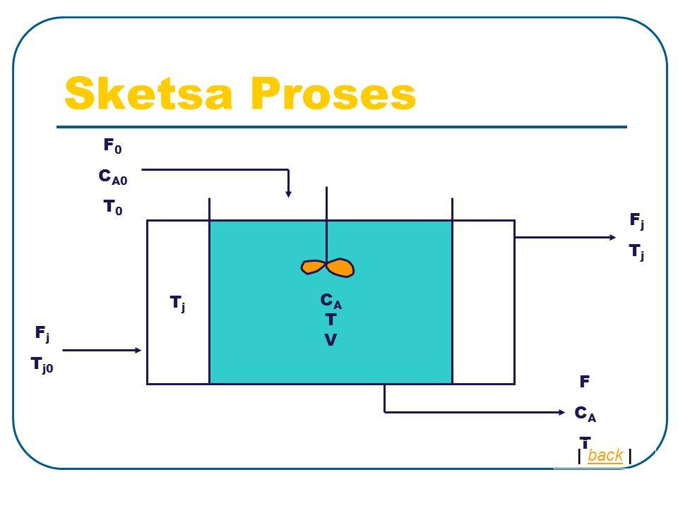 C A T V Sketsa Proses F 0 C A0 T 0 F C A T T j F j T j0 F j T j | back |