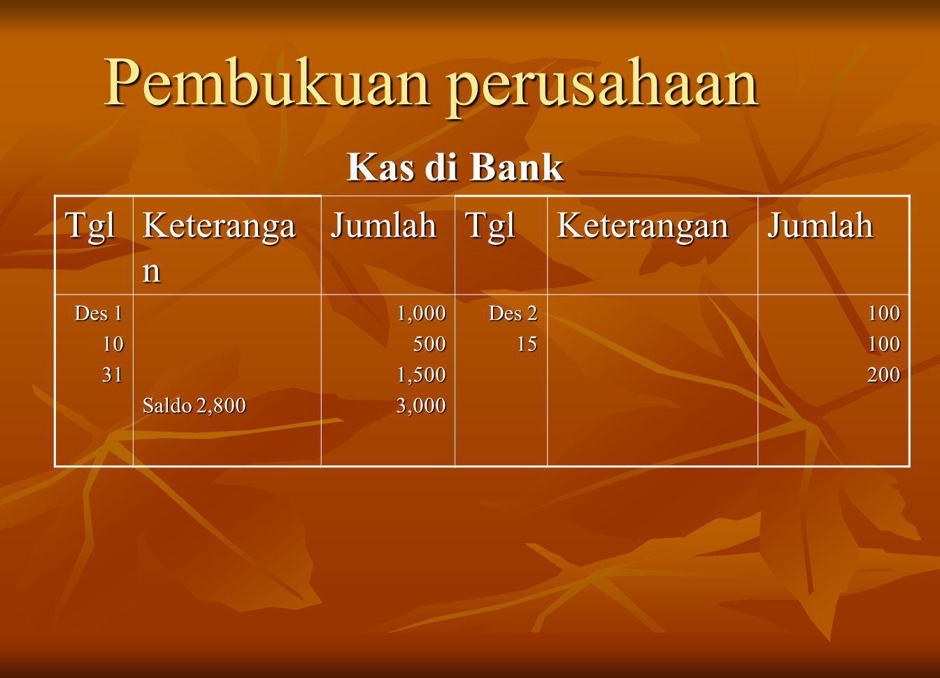 Pembukuan perusahaan Kas di Bank Tgl Keteranga n JumlahTglKeteranganJumlah Des 1 1031 Saldo 2,800 1,0005001,5003,000 Des 2 15100100200
