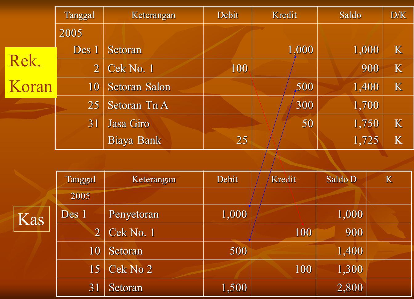 TanggalKeteranganDebitKreditSaldoD/K 2005 Des 1 Setoran1,0001,000K 2 Cek No.