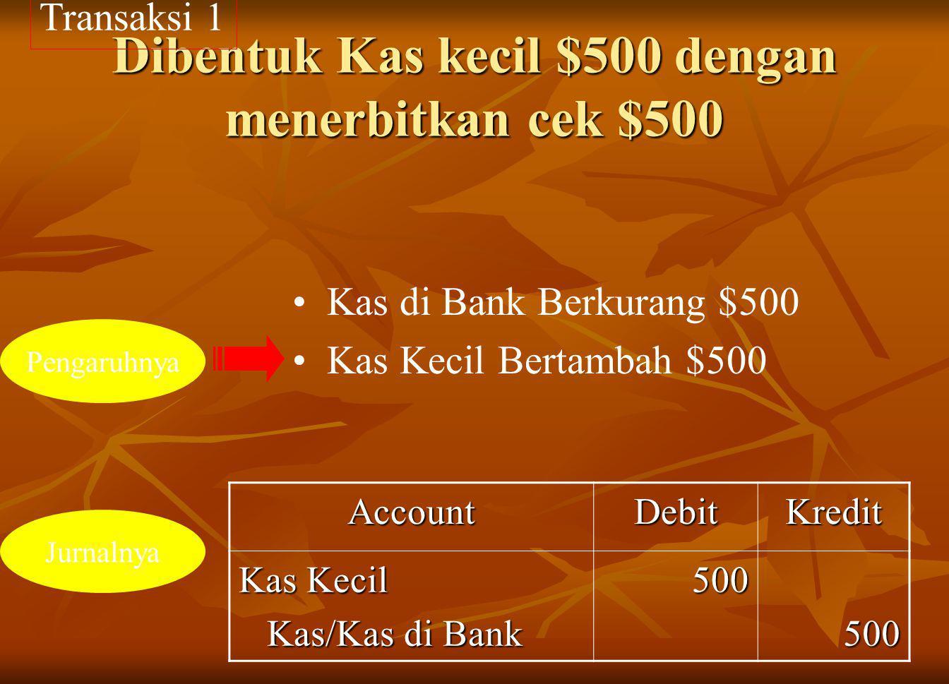 Dibentuk Kas kecil $500 dengan menerbitkan cek $500 AccountDebitKredit Kas Kecil Kas/Kas di Bank Kas/Kas di Bank500500 Kas di Bank Berkurang $500 Kas Kecil Bertambah $500 Transaksi 1 Pengaruhnya Jurnalnya