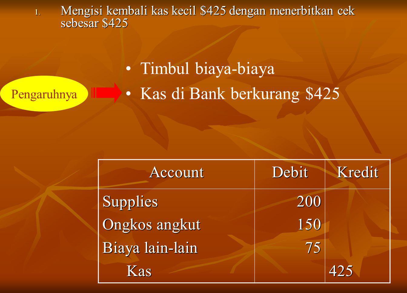 1. Mengisi kembali kas kecil $425 dengan menerbitkan cek sebesar $425 AccountDebitKredit Supplies Ongkos angkut Biaya lain-lain Kas Kas20015075425 Tim