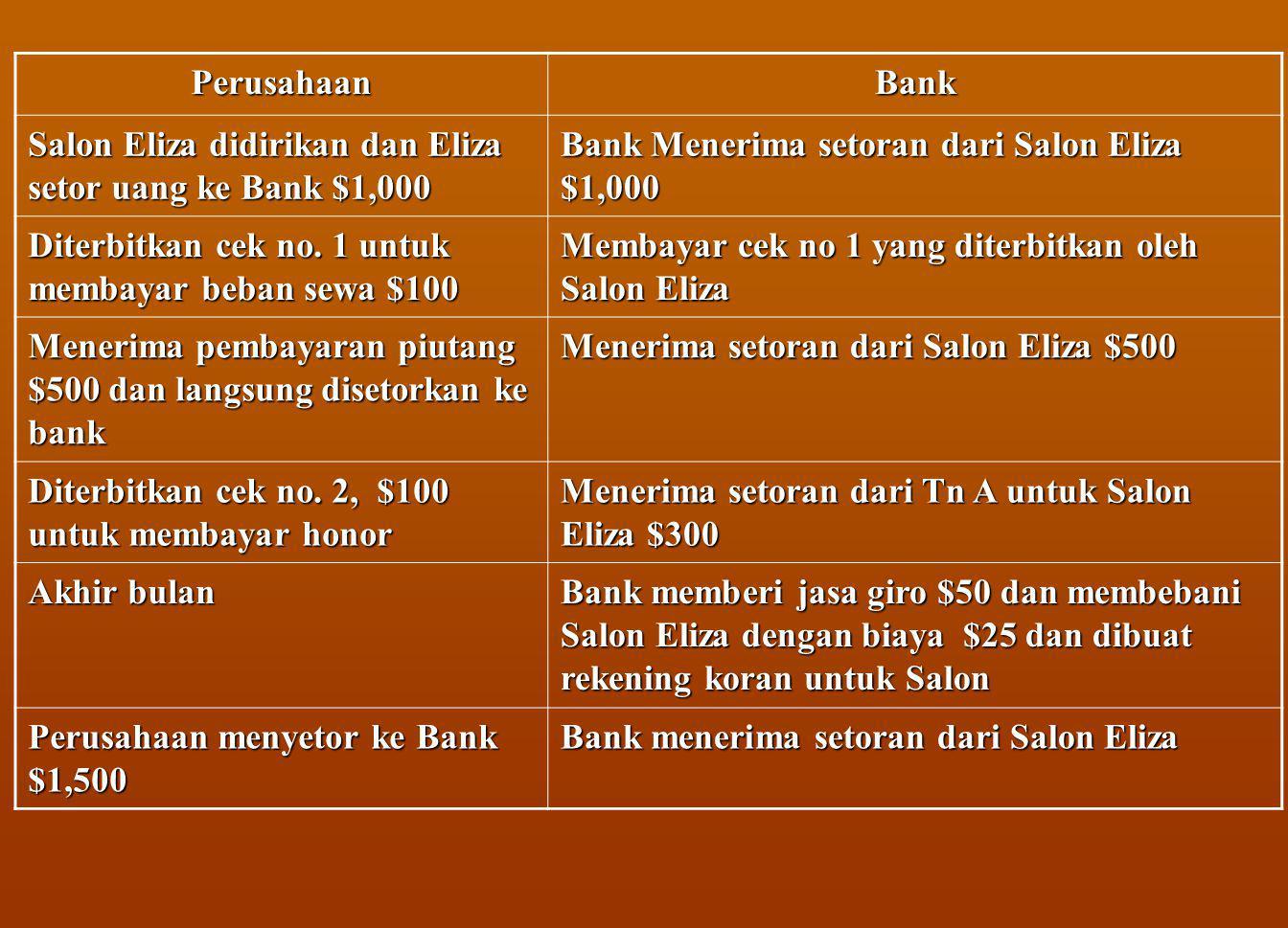 PerusahaanBank Salon Eliza didirikan dan Eliza setor uang ke Bank $1,000 Bank Menerima setoran dari Salon Eliza $1,000 Diterbitkan cek no.