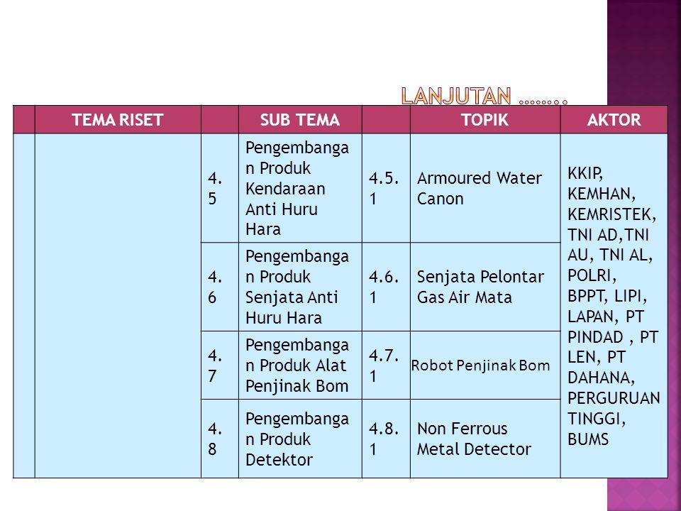 TEMA RISETSUB TEMATOPIKAKTOR 4. 5 Pengembanga n Produk Kendaraan Anti Huru Hara 4.5. 1 Armoured Water Canon KKIP, KEMHAN, KEMRISTEK, TNI AD,TNI AU, TN