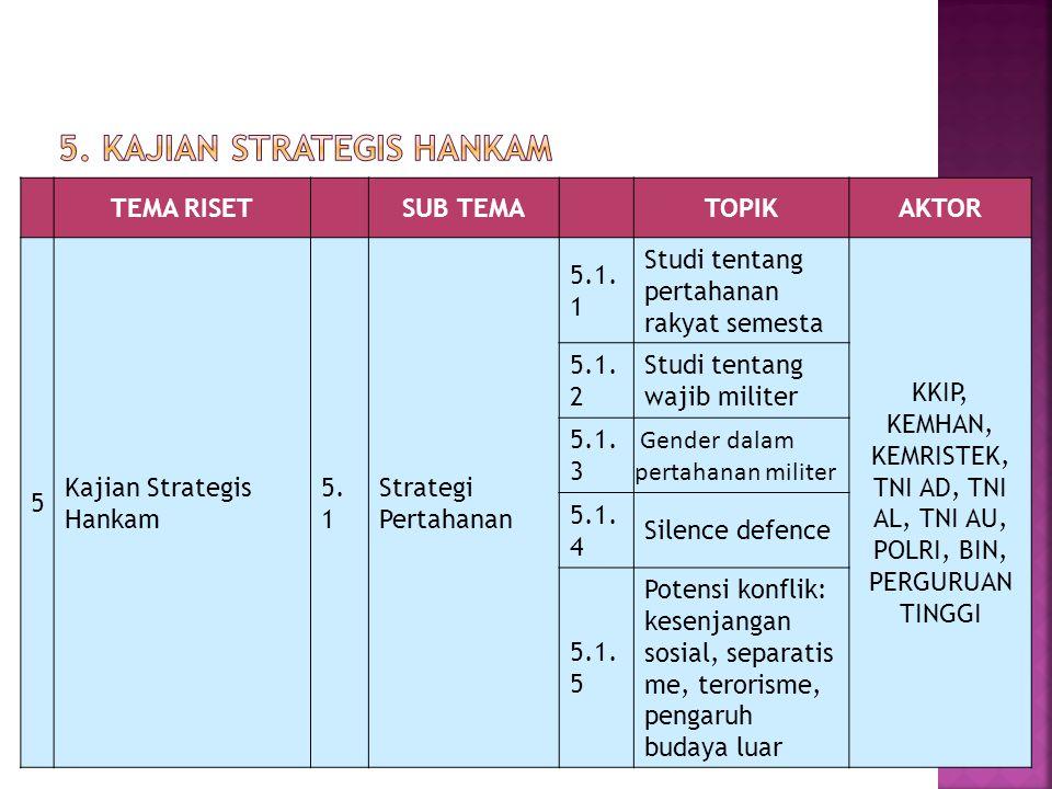 TEMA RISETSUB TEMATOPIKAKTOR 5 Kajian Strategis Hankam 5. 1 Strategi Pertahanan 5.1. 1 Studi tentang pertahanan rakyat semesta KKIP, KEMHAN, KEMRISTEK