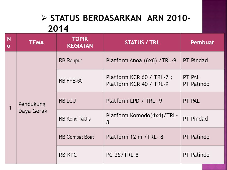 NoNo TEMA TOPIK KEGIATAN STATUS / TRLPembuat 1 Pendukung Daya Gerak RB Ranpur Platform Anoa (6x6) /TRL-9PT Pindad RB FPB-60 Platform KCR 60 / TRL-7 ;