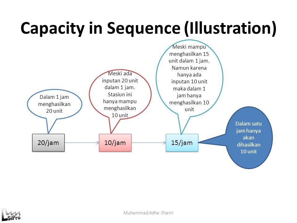 Capacity in Sequence (Illustration) Muhammad Adha Ilhami 20/jam 10/jam 15/jam Dalam satu jam hanya akan dihasilkan 10 unit Dalam 1 jam menghasilkan 20