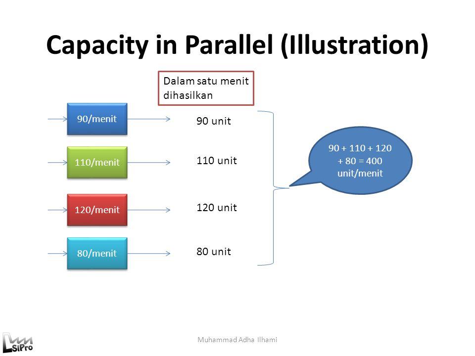 Capacity in Parallel (Illustration) Muhammad Adha Ilhami 90/menit 110/menit 120/menit 80/menit 90 unit 110 unit 120 unit 80 unit 90 + 110 + 120 + 80 =