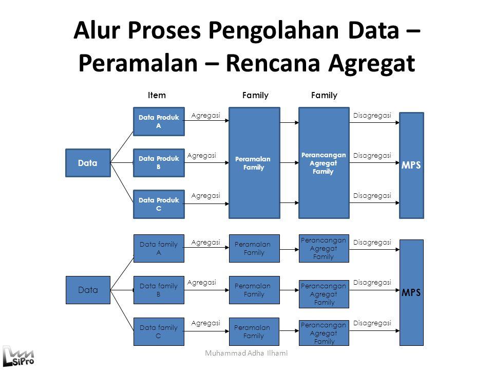 Alur Proses Pengolahan Data – Peramalan – Rencana Agregat Muhammad Adha Ilhami ItemFamily Data Data Produk A Data Produk B Data Produk C Peramalan Fam