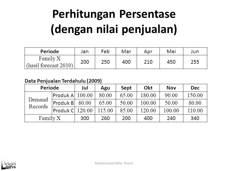 Perhitungan Persentase (dengan nilai penjualan) Muhammad Adha Ilhami PeriodeJanFebMarAprMeiJun Family X (hasil forecast 2010) 200250400210450255 Data