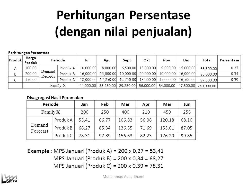 Perhitungan Persentase (dengan nilai penjualan) Muhammad Adha Ilhami Perhitungan Persentase Produk Harga Produk Periode Jul Agu Sept Okt Nov Dec Total