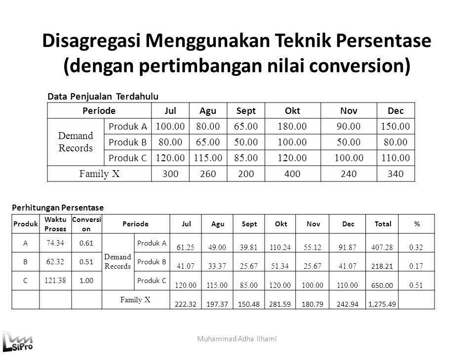 Disagregasi Menggunakan Teknik Persentase (dengan pertimbangan nilai conversion) Muhammad Adha Ilhami Data Penjualan Terdahulu PeriodeJulAguSeptOktNov