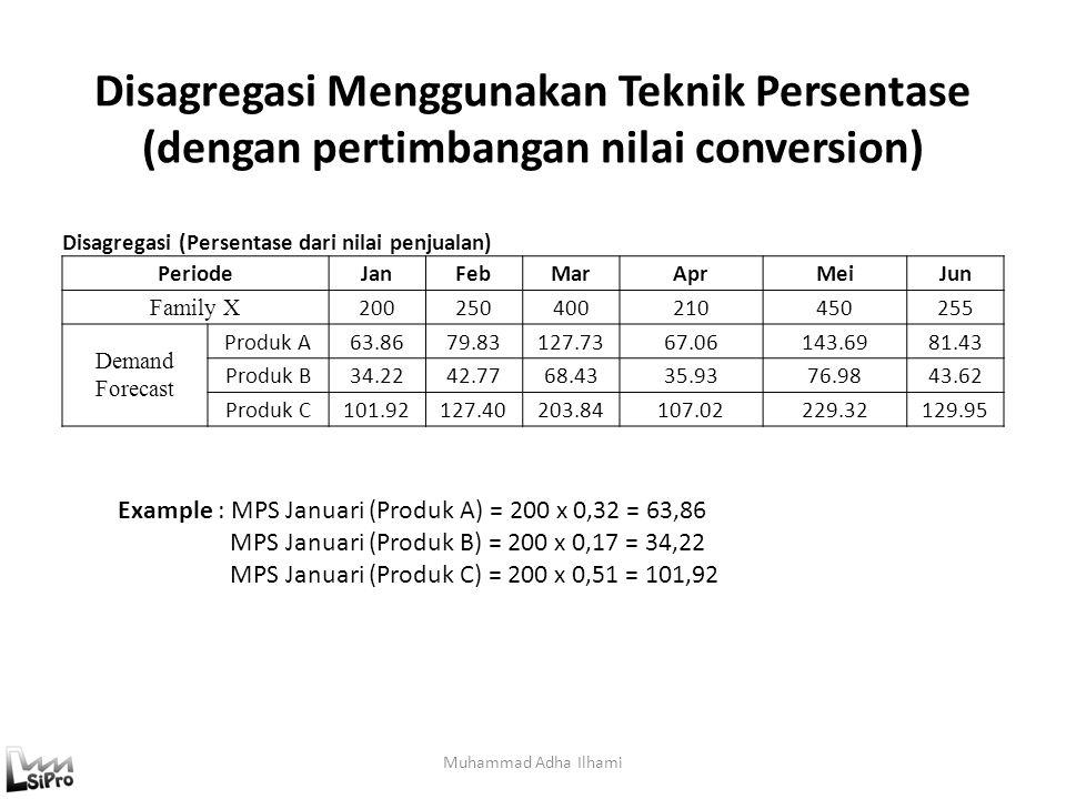 Disagregasi Menggunakan Teknik Persentase (dengan pertimbangan nilai conversion) Muhammad Adha Ilhami Disagregasi (Persentase dari nilai penjualan) Pe