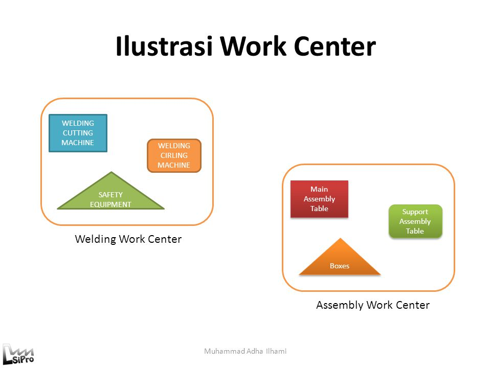 Workstation Assigned location for an employee to perform his or her job, and which is equipped with all the required tools and facilities.