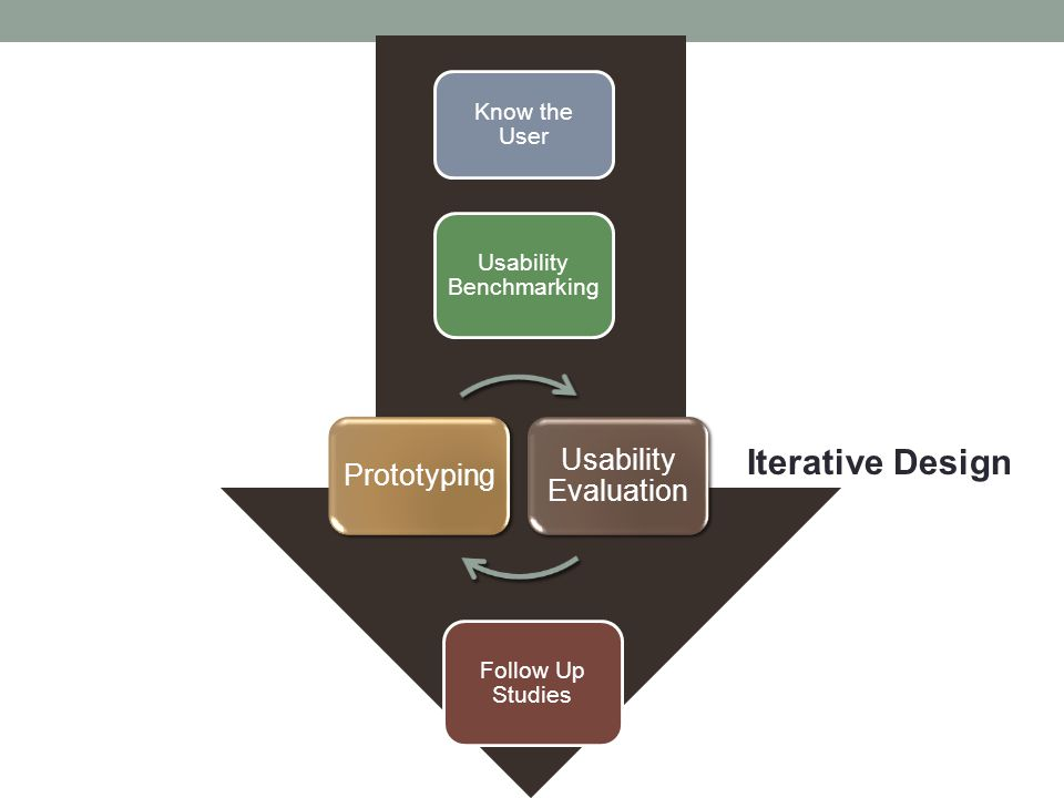 Know the User Usability Benchmarking Follow Up Studies Prototyping Usability Evaluation Iterative Design