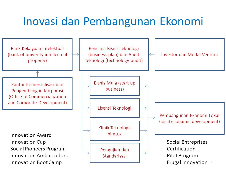 Inovasi dan Pembangunan Ekonomi Bank Kekayaan Intelektual (bank of univerity intellectual property) Kantor Komersialisasi dan Pengembangan Korporasi (Office of Commercialization and Corporate Development) Rencana Bisnis Teknologi (business plan) dan Audit Teknologi (technology audit) Investor dan Modal Ventura Pembangunan Ekonomi Lokal (local econamic development) Bisnis Mula (start up business) Lisensi Teknologi Klinik Teknologi: bimtek Pengujian dan Standarisasi Innovation Award Innovation Cup Social Pioneers Program Innovation Ambassadors Innovation Boot Camp Social Entreprises Certification Pilot Program Frugal Innovation 8