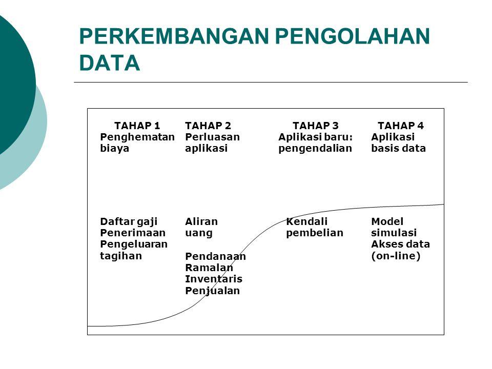 PERKEMBANGAN PENGOLAHAN DATA TAHAP 1 Penghematan biaya TAHAP 2 Perluasan aplikasi TAHAP 3 Aplikasi baru: pengendalian TAHAP 4 Aplikasi basis data Daft