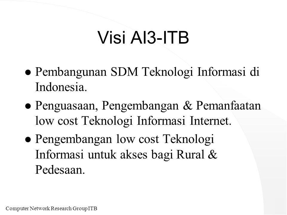 Computer Network Research Group ITB Visi AI3-ITB l Pembangunan SDM Teknologi Informasi di Indonesia. l Penguasaan, Pengembangan & Pemanfaatan low cost