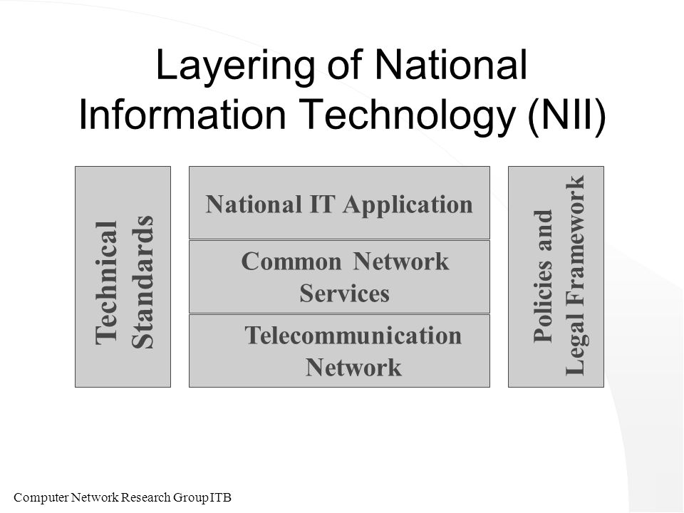 Computer Network Research Group ITB Layering of National Information Technology (NII) National IT Application Common Network Services Telecommunication Network Technical Standards Policies and Legal Framework