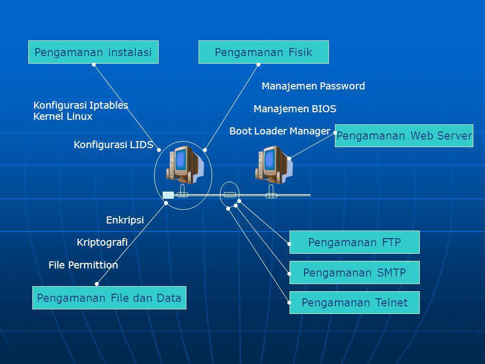 Pengamanan instalasiPengamanan Fisik Pengamanan Web Server Pengamanan File dan Data Pengamanan Telnet Pengamanan SMTP Pengamanan FTP Konfigurasi Iptables Kernel Linux Konfigurasi LIDS Enkripsi Kriptografi File Permittion Manajemen Password Manajemen BIOS Boot Loader Manager