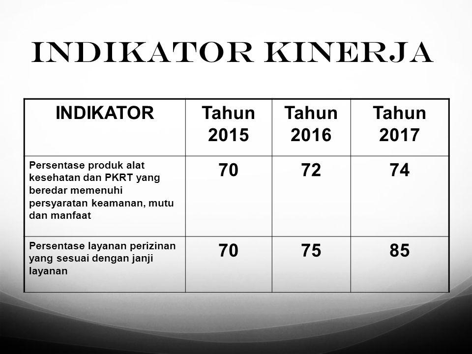 1/14/2015 DIREKTORAT BINA PRODUKSI DAN DISTRIBUSI ALAT KESEHATAN N0N0 URAIAN MENUINDIKATOR KINERJA KEGIATAN (IKK)OUTPUT/RKAKL Menu Wajib 1Sampling Produk Alat Kesehatan dan PKRT Presentase Produk Alat Kesehatan dan PKRT yang Beredar memenuhi Persyaratan Keamanan, Mutu dan Manfaat Laporan Pengawasan Produk Alat Kesehatan dan PKRT 2Peningkatan Kemampuan SDM dalam Implementasi Sistem Elektronik pada Binwasdal Alat Kesehatan dan PKRT Presentase Layanan Perizinan yang Sesuai dengan Janji Layanan Laporan Kegiatan dan Pembinaan Umum Menu Pilihan 1Monitoring dan Evaluasi Sarana Produksi Alat Kesehatan dan PKRT Presentase Sarana Produksi Alkes dan PKRT yang Memenuhi Persyaratan Cara Produksi yang Baik Dokumen Layanan Perizinan Sarana Produksi Alat Kesehatan dan PKRT 2Monitoring dan Evaluasi Sarana Distribusi Alat Kesehatan Presentase Sarana Distribusi Alkes yang Memenuhi Persyaratan Distribusi Dokumen Layanan Perizinan Sarana Distribusi Alat Kesehatan dan PKRT