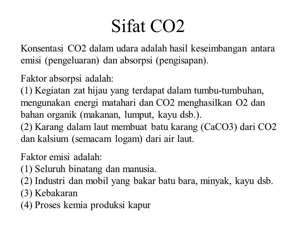 Sifat CO2 Konsentasi CO2 dalam udara adalah hasil keseimbangan antara emisi (pengeluaran) dan absorpsi (pengisapan).