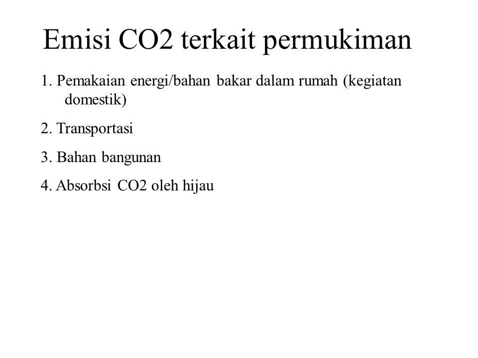 Emisi CO2 terkait permukiman 1. Pemakaian energi/bahan bakar dalam rumah (kegiatan domestik) 2.