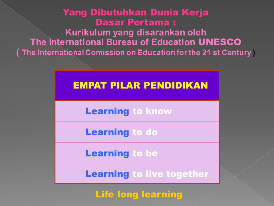 Yang Dibutuhkan Dunia Kerja Dasar Pertama : Kurikulum yang disarankan oleh The International Bureau of Education UNESCO ( The International Comission on Education for the 21 st Century ) EMPAT PILAR PENDIDIKAN Learning to know Learning to do Learning to be Learning to live together Life long learning