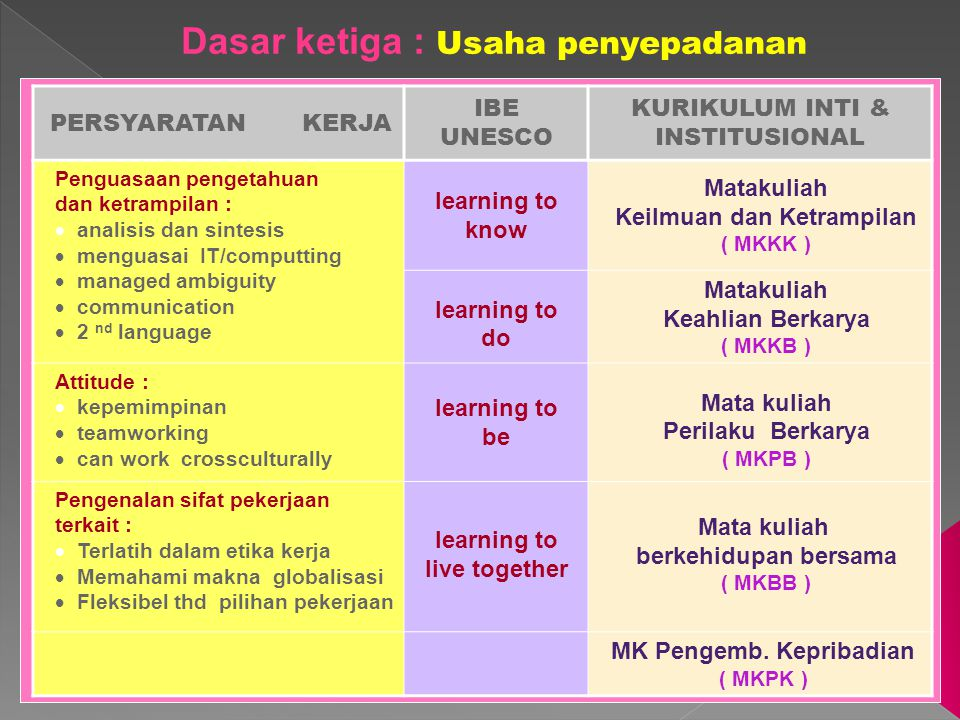 14 Apa syarat lulusan dikatakan kompeten .