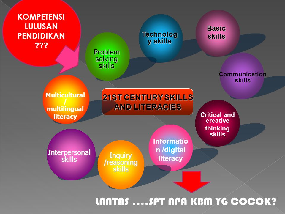KOMPETENSI LULUSAN PENDIDIKAN ??? Basic skills Communication skills Critical and creative thinking skills Informatio n /digital literacy Inquiry /reas
