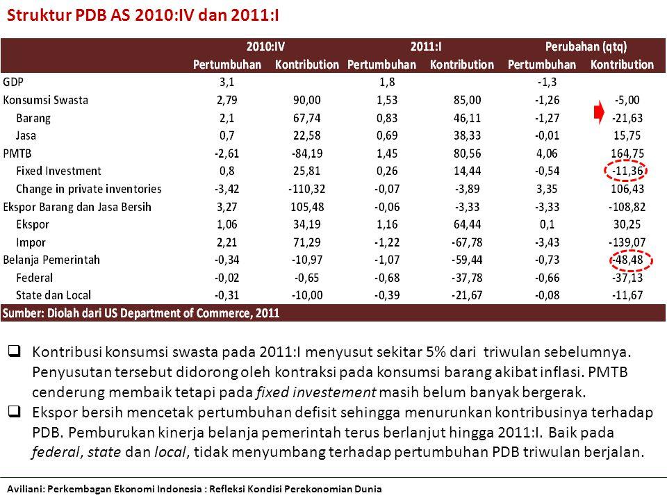 Struktur PDB AS 2010:IV dan 2011:I  Kontribusi konsumsi swasta pada 2011:I menyusut sekitar 5% dari triwulan sebelumnya.